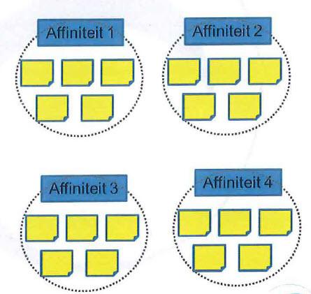 Affiniteitendiagram